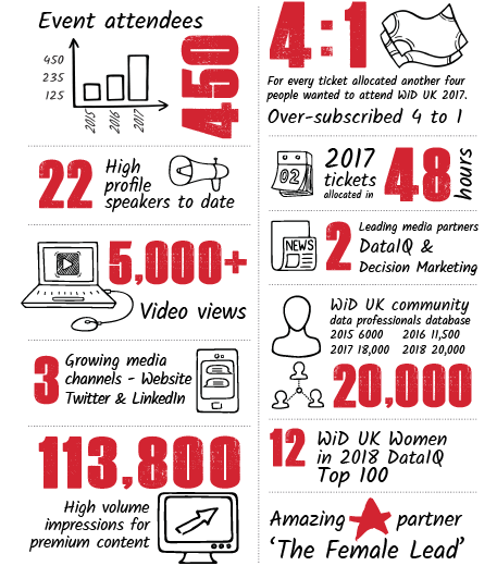 Women in data UK In Numbers